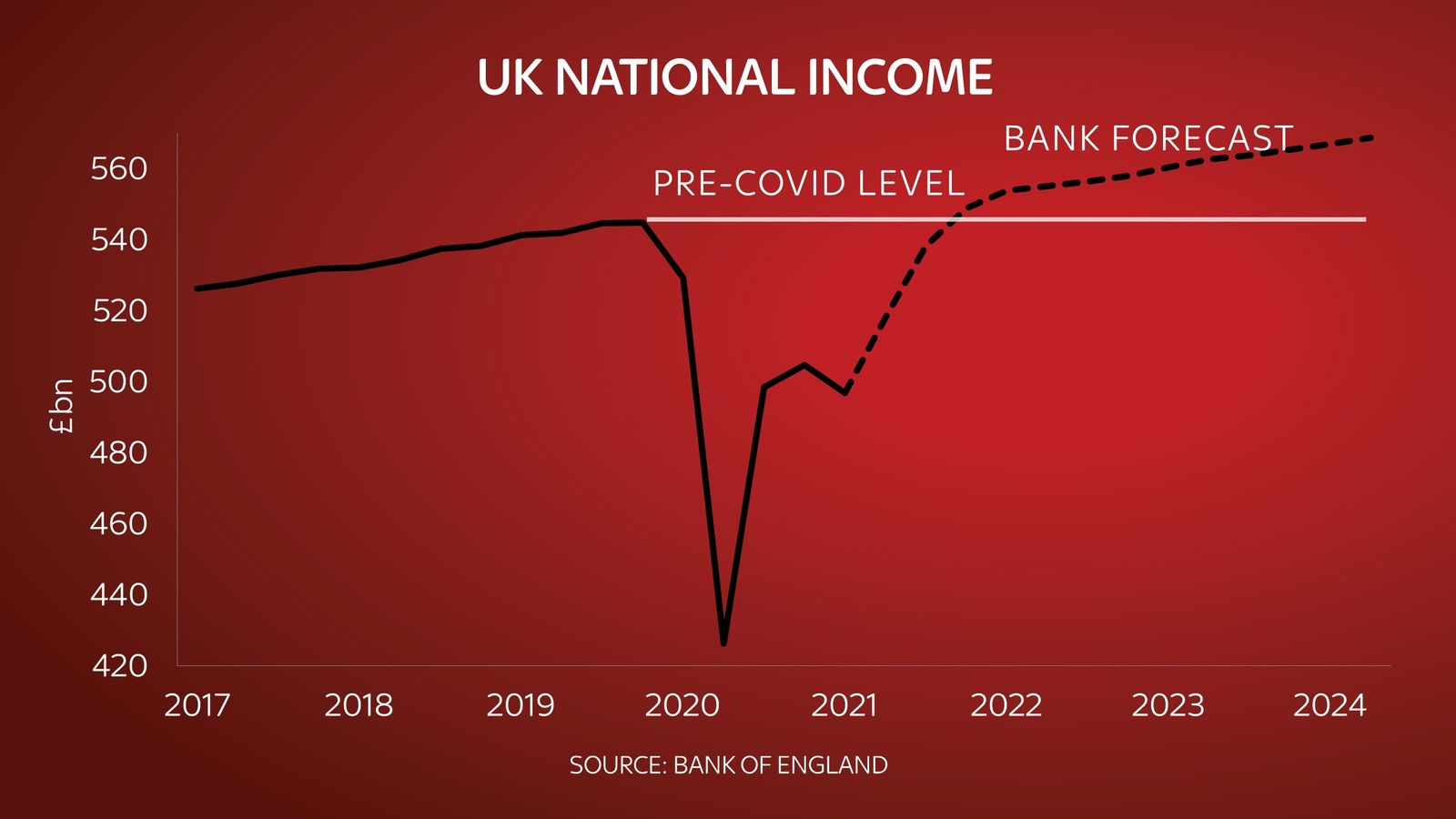 COVID-19: Locked-Down UK Economy Shrank By 1.5% In First Quarter