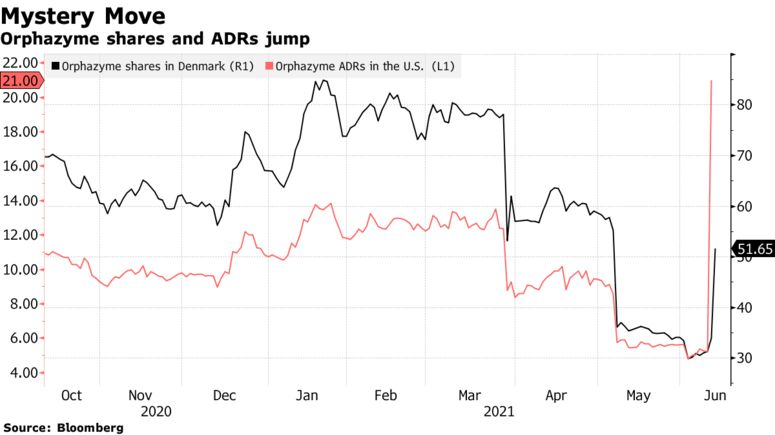 The New Meme Stock Is A Danish Biotech Firm That Spiked 1,387%