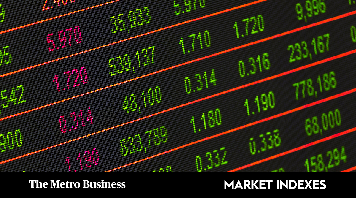 Global Market Trends (15th Oct., 2021)